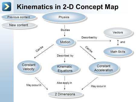 Kinematics in 2-D Concept Map