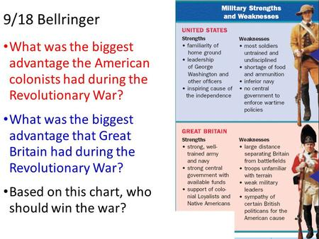 9/18 Bellringer What was the biggest advantage the American colonists had during the Revolutionary War? What was the biggest advantage that Great.