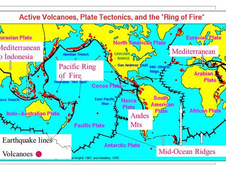 Earth Hazards Revision – Level 5 1. Map showing where volcanoes and earthquakes happen Mid-Ocean Ridges Pacific Ring of Fire Mediterranean Mediterranean.