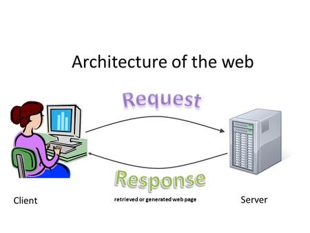 Architecture of the web Client Server retrieved or generated web page.