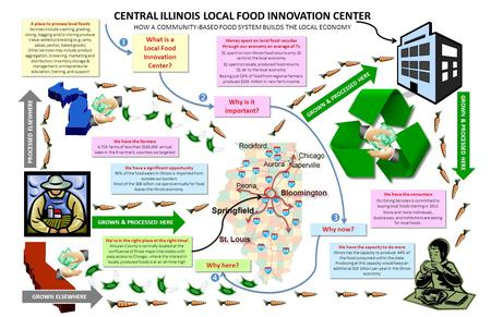 CENTRAL ILLINOIS LOCAL FOOD INNOVATION CENTER HOW A COMMUNITY-BASED FOOD SYSTEM BUILDS THE LOCAL ECONOMY A place to process local foods Services include.