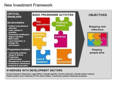 New Investment Framework SYNERGIES WITH DEVELOPMENT SECTORS Social protection; Education; Legal Reform; Gender equality; Poverty reduction; Gender-based.