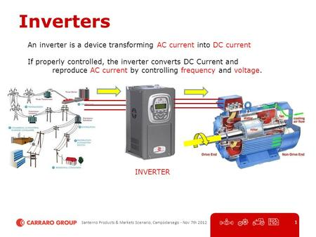 Santerno Products & Markets Scenario, Campodarsego - Nov 7th 2012 1 Inverters An inverter is a device transforming AC current into DC current If properly.