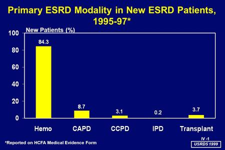 Primary ESRD Modality in New ESRD Patients, 1995-97* New Patients (%) *Reported on HCFA Medical Evidence Form USRDS 1999 IV -1.