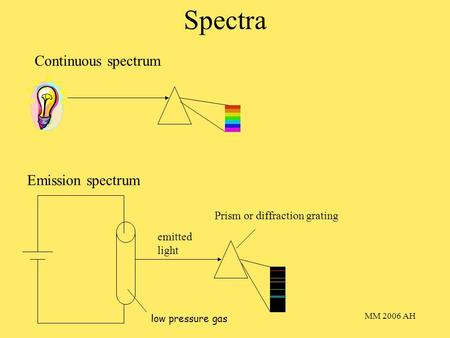 MM 2006 AH Spectra Continuous spectrum Emission spectrum low pressure gas emitted light Prism or diffraction grating.