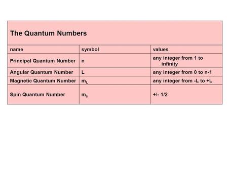 The Quantum Numbers namesymbolvalues Principal Quantum Numbern any integer from 1 to infinity Angular Quantum NumberLany integer from 0 to n-1 Magnetic.