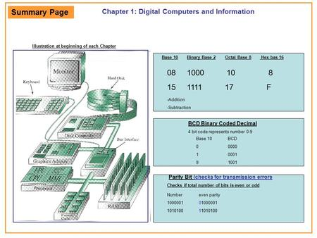 Chapter 1: Digital Computers and Information Illustration at beginning of each Chapter Base 10 Binary Base 2 Octal Base 8 Hex bas 16 08 1000 10 8 15 1111.