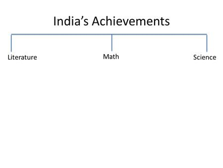 India's Achievements Literature Math Science. Literature Wrote poetry in the ancient language of Sanskrit Created fables – short stories with a moral.