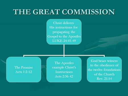 THE GREAT COMMISSION Christ delivers His instructions for propagating the Gospel to the Apostles LUKE 24:45-49 The Promise Acts 1:2-12 The Apostles example.