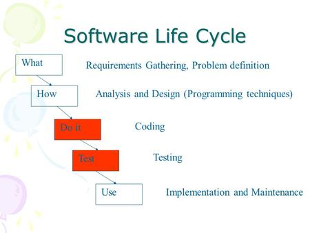 Software Life Cycle What Requirements Gathering, Problem definition