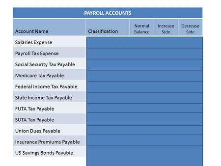 PAYROLL ACCOUNTS Account NameClassification Normal Balance Increase Side Decrease Side Salaries ExpenseExpenseDR CR Payroll Tax ExpenseExpenseDR CR Social.