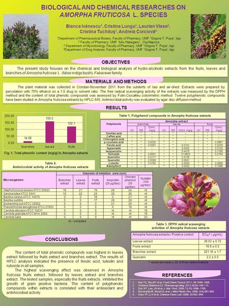 The present study focuses on the chemical and biological analysis of hydro-alcoholic extracts from the fruits, leaves and branches of Amorpha fruticosa.