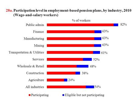 28a. Participation level in employment-based pension plans, by industry, 2010 (Wage-and-salary workers) 82% 63% 61% 52% 48% 38% 24% 54%