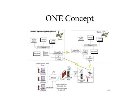 ONE Concept. ONE Work area & lab setup ONE Goals Provide single network interface regardless of physical link Provide reliable, isochronous message transport.