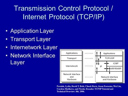 Transmission Control Protocol / Internet Protocol (TCP/IP) Application Layer Transport Layer Internetwork Layer Network Interface Layer Parziale, Lydia,