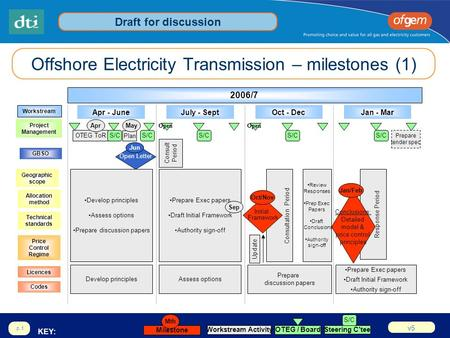 V5 p.1 Consultation Period Offshore Electricity Transmission – milestones (1) Apr - JuneJuly - SeptOct - DecJan - Mar KEY: 2006/7 Initial Framework Oct/Nov.