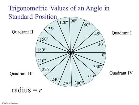 radius = r Trigonometric Values of an Angle in Standard Position 90º