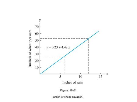 Figure: 16-01 Graph of linear equation.. Figure: 16-02 Computer printout of the hearing data.