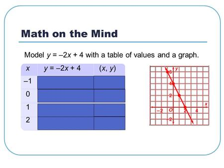 Math on the Mind Model y = –2x + 4 with a table of values and a graph.