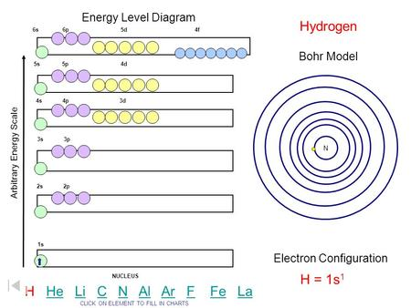 Energy Level Diagram Arbitrary Energy Scale 1s 2s 2p 3s 3p 4s 4p 3d 5s 5p 4d 6s 6p 5d 4f NUCLEUS Bohr Model Electron Configuration CLICK ON ELEMENT TO.