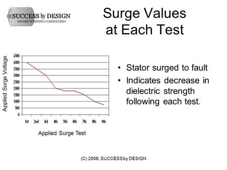 (C) 2006, SUCCESS by DESIGN Surge Values at Each Test Stator surged to fault Indicates decrease in dielectric strength following each test. Applied Surge.