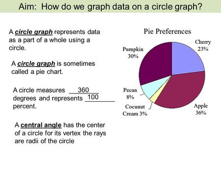 A circle graph represents data as a part of a whole using a circle.