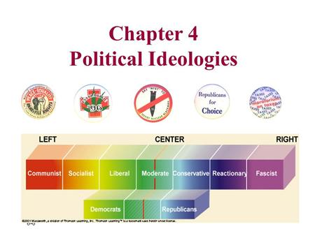 6-6 Chapter 4 Political Ideologies. American Political Ideologies American Political Culture Political Ideology Liberalism Conservatism Challenges to.