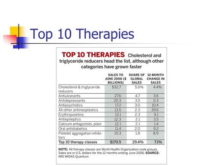 Top 10 Therapies. Top 10 Drugs Risk/reward Estimated cost for developing a new drug - $800M to $1.7B (see class web site)