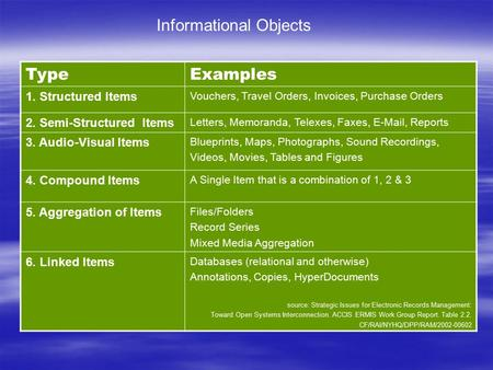 Informational Objects TypeExamples 1. Structured Items Vouchers, Travel Orders, Invoices, Purchase Orders 2. Semi-Structured Items Letters, Memoranda,
