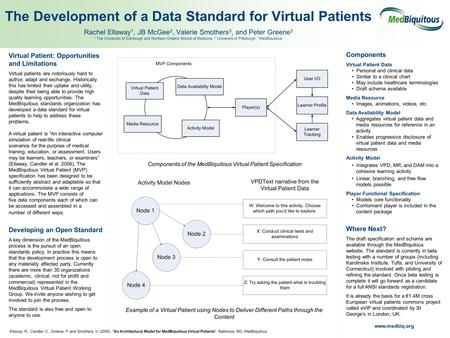 Virtual Patient: Opportunities and Limitations Virtual patients are notoriously hard to author, adapt and exchange. Historically this has limited their.