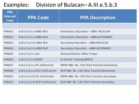 Examples: Division of Bulacan– A.III.e.5.b.3 PPA Internal Code PPA CodePPA Description PPA001A.III.e.5.b.3.a-ABM-REGElementary Education – ABM -REGULAR.