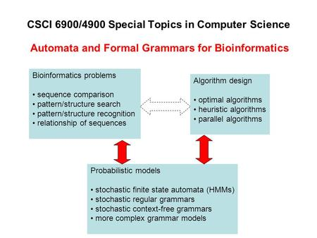 CSCI 6900/4900 Special Topics in Computer Science Automata and Formal Grammars for Bioinformatics Bioinformatics problems sequence comparison pattern/structure.