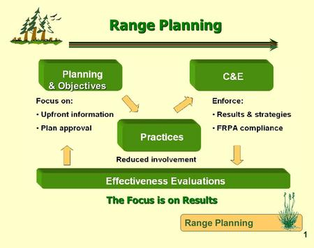 Range Planning 1 & Objectives & Objectives The Focus is on Results.