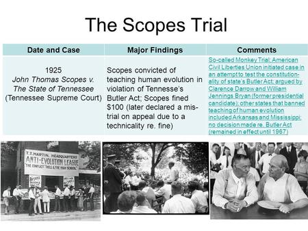 The Scopes Trial Date and CaseMajor FindingsComments 1925 John Thomas Scopes v. The State of Tennessee (Tennessee Supreme Court) Scopes convicted of teaching.