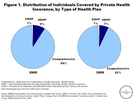 Figure 1. Distribution of Individuals Covered by Private Health Insurance, by Type of Health Plan Comprehensive = health plan with no deductible or <$1,000.
