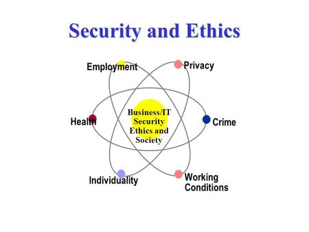 Security and Ethics Employment Health Individuality Privacy Working Conditions Crime Business/IT Security Ethics and Society.