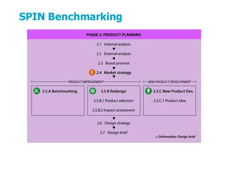 SPIN Benchmarking The product planning phase contains all steps that are necessary to develop a good design brief for further product development in phase.