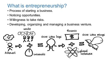 What is entrepreneurship? Process of starting a business. Noticing opportunities. Willingness to take risks. Developing, organizing and managing a business.