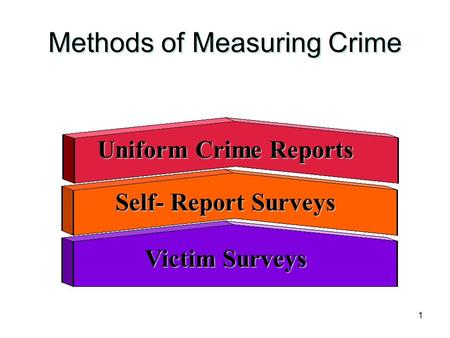 1 Methods of Measuring Crime Uniform Crime Reports Self- Report Surveys Victim Surveys.