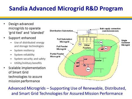 December 2008 Sandia Advanced Microgrid R&D Program Advanced Microgrids – Supporting Use of Renewable, Distributed, and Smart Grid Technologies for Assured.