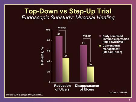 1 Top-Down vs Step-Up Trial Endoscopic Substudy: Mucosal Healing Patients, % 88 71 47 30 P<0.001 0 20 40 60 80 100 Reduction of Ulcers Disappearance of.