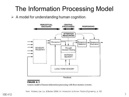 ISE 412 1 The Information Processing Model  A model for understanding human cognition. from: Wickens, Lee, Liu, & Becker (2004) An Introduction to Human.