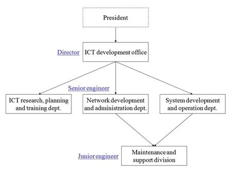 ICT development office ICT research, planning and training dept. Network development and administration dept. System development and operation dept. President.