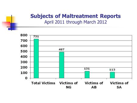 Subjects of Maltreatment Reports April 2011 through March 2012.