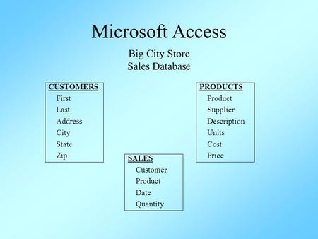 Microsoft Access Big City Store Sales Database CUSTOMERS First Last Address City State Zip PRODUCTS Product Supplier Description Units Cost Price SALES.