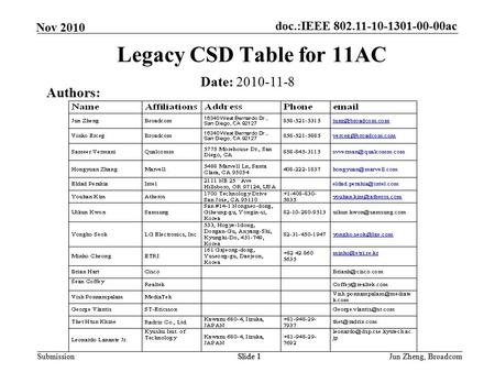 Doc.:IEEE 802.11-10-1301-00-00ac Submission Nov 2010 Jun Zheng, BroadcomSlide 1 Legacy CSD Table for 11AC Date: 2010-11-8 Authors: