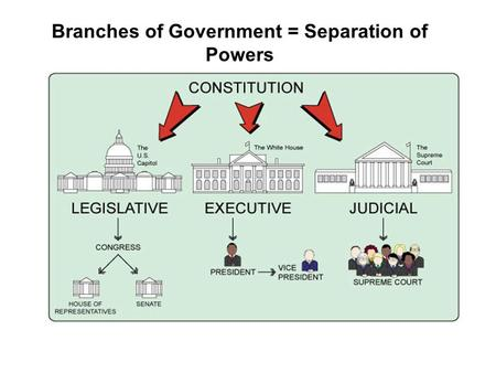 Branches of Government = Separation of Powers. Bicameral legislature: having 2 houses in Congress The Legislative Branch: The US Congress.