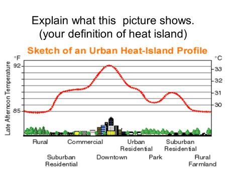 Explain what this picture shows. (your definition of heat island)