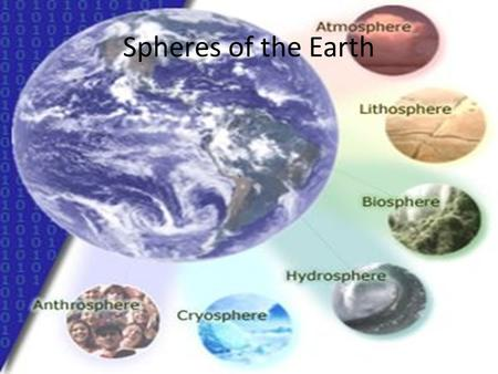 Spheres of the Earth. Identify the spheres of the Earth Atmosphere The atmosphere is the body of air which surrounds our planet. Most of our atmosphere.