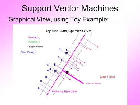 Support Vector Machines Graphical View, using Toy Example: